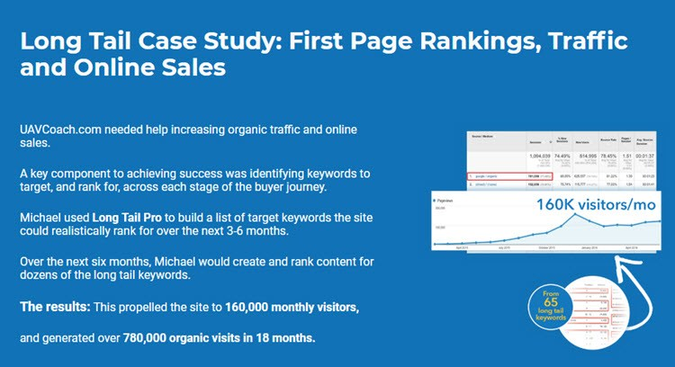 rank your site with keywords